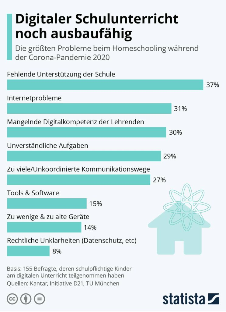 Umfrage Probleme beim Homeschooling